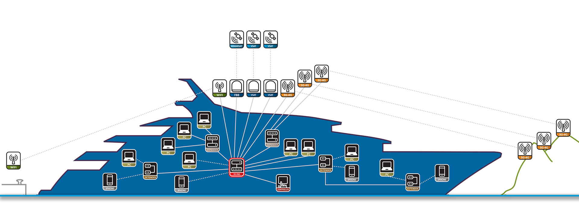 Yacht_Router_inside